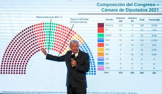 Elecciones México 2021: Una victoria amarga